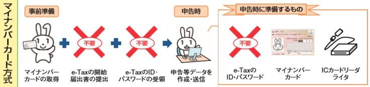 青色申告(マイナンバーカード方式)のやり方 PCからe-taxを使う場合